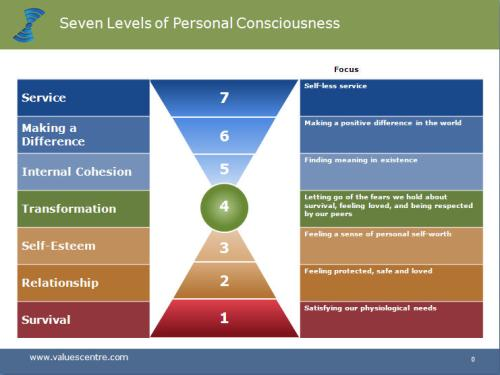 7-Levels-Personal-Consciousness